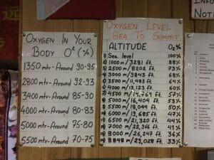 Oxygen levels at different altitudes